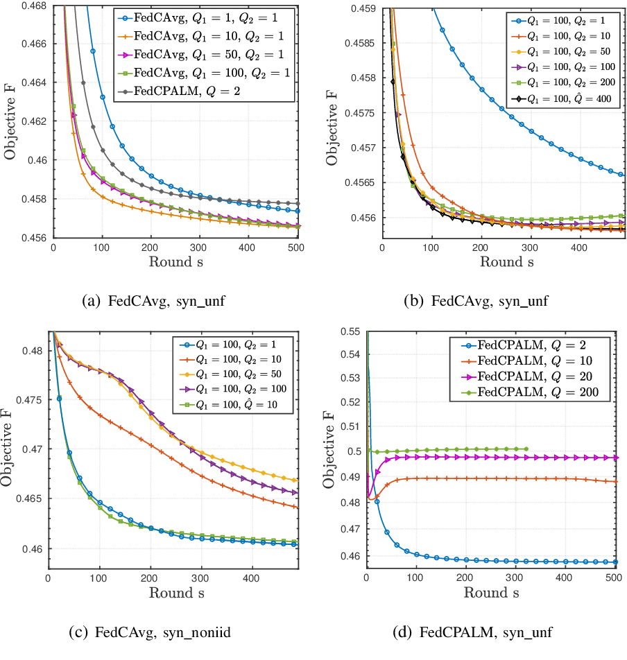 Figure 1 for Federated Clustering via Matrix Factorization Models: From Model Averaging to Gradient Sharing