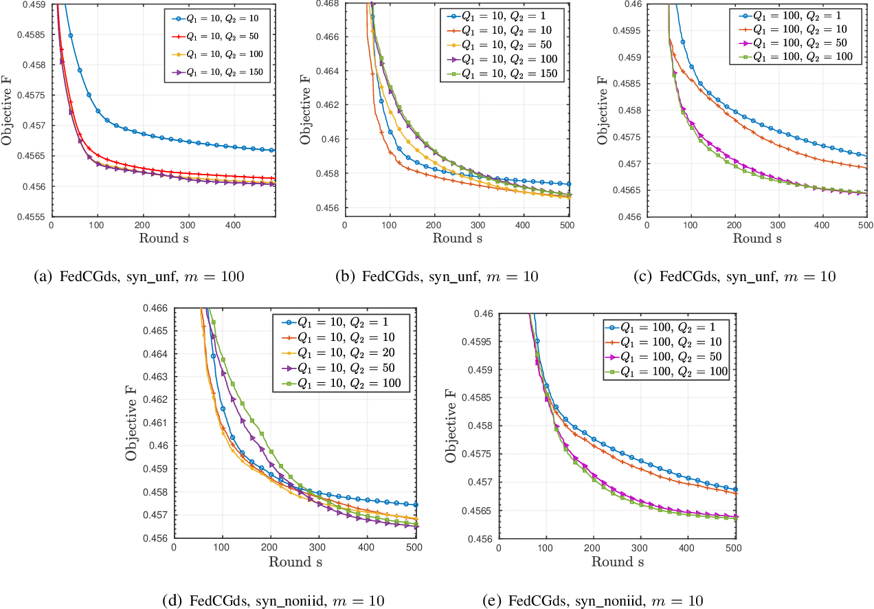 Figure 2 for Federated Clustering via Matrix Factorization Models: From Model Averaging to Gradient Sharing