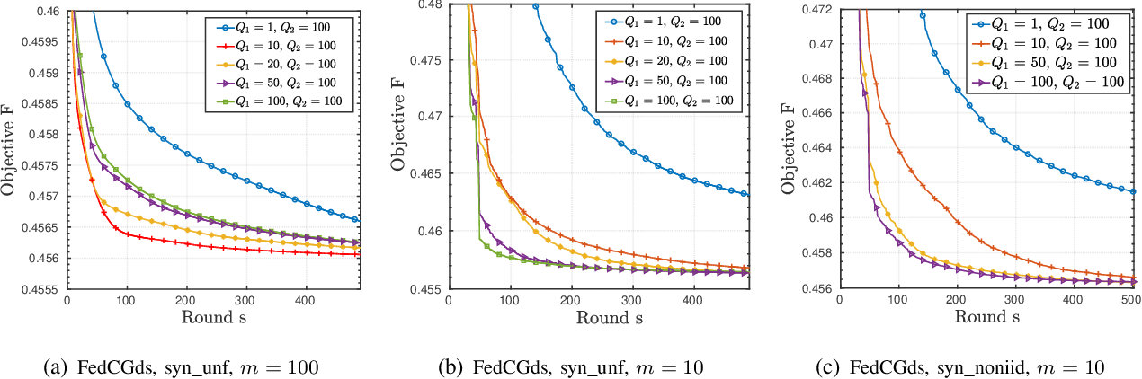 Figure 3 for Federated Clustering via Matrix Factorization Models: From Model Averaging to Gradient Sharing