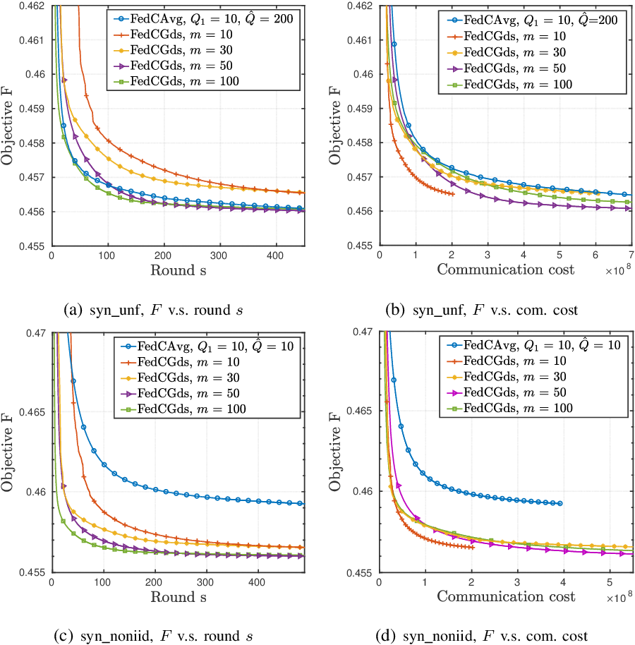 Figure 4 for Federated Clustering via Matrix Factorization Models: From Model Averaging to Gradient Sharing