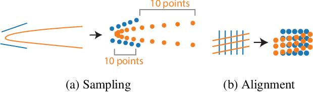 Figure 1 for Deep Parametric Shape Predictions using Distance Fields
