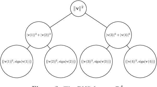 Figure 3 for A Quantum-inspired Algorithm for General Minimum Conical Hull Problems