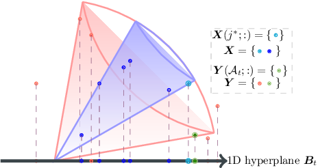 Figure 1 for A Quantum-inspired Algorithm for General Minimum Conical Hull Problems