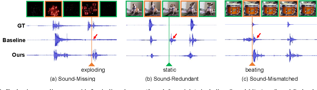 Figure 4 for Generating Visually Aligned Sound from Videos