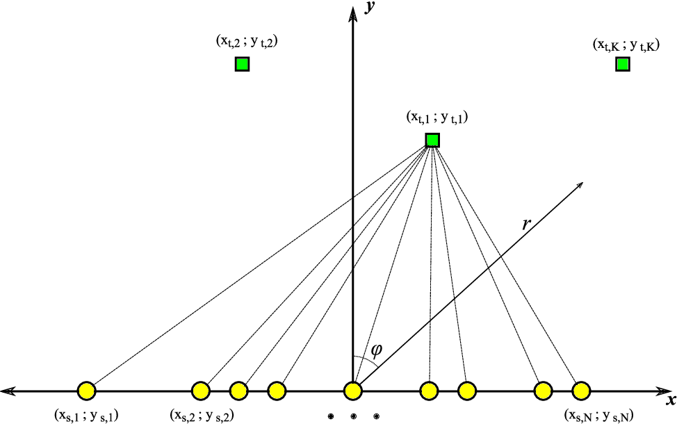 Figure 3 from Antenna Arrays for Line-of-Sight Massive MIMO