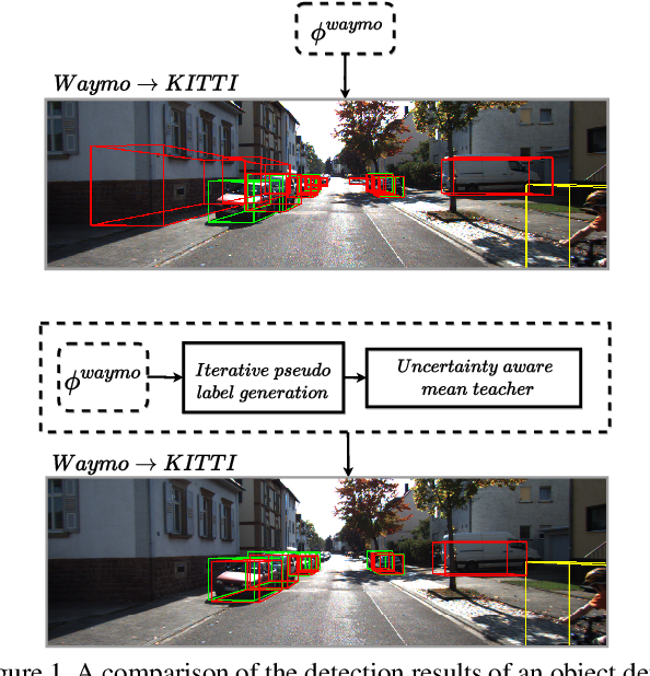 Figure 1 for Uncertainty-aware Mean Teacher for Source-free Unsupervised Domain Adaptive 3D Object Detection