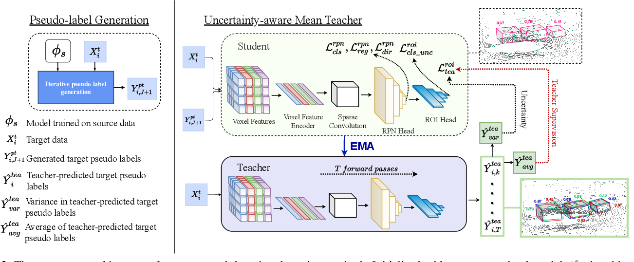 Figure 3 for Uncertainty-aware Mean Teacher for Source-free Unsupervised Domain Adaptive 3D Object Detection
