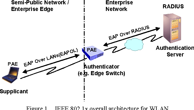 Figure 1. IEEE 802.1x overall architecture for WLAN