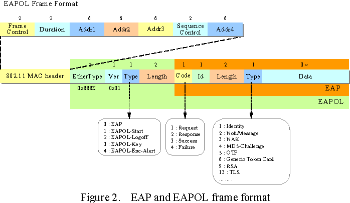 Figure 2. EAP and EAPOL frame format