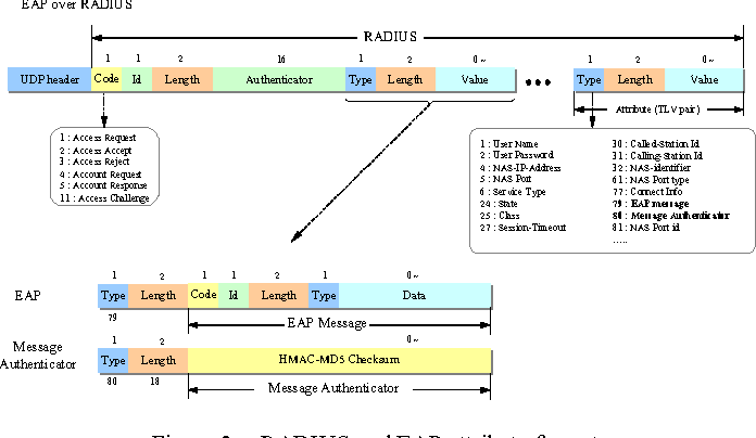 Figure 3. RADIUS and EAP attribute format