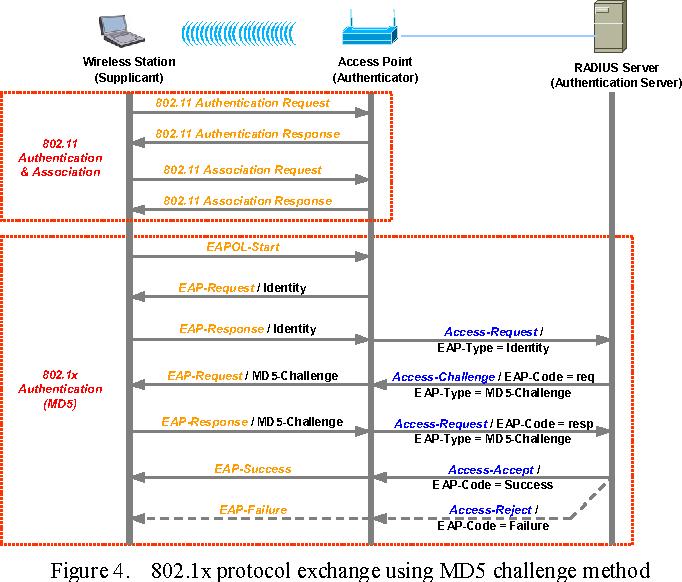 Figure 4. 802.1x protocol exchange using MD5 challenge method