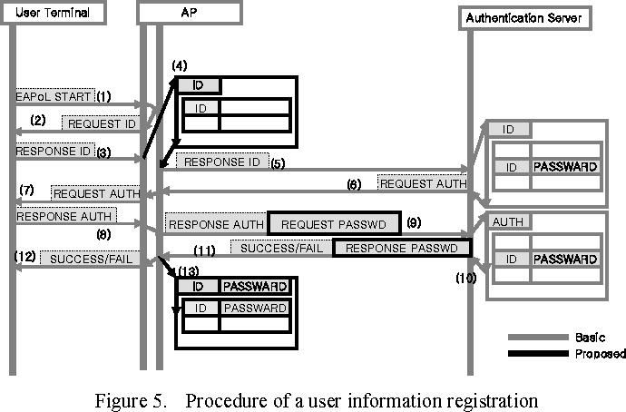 Figure 5. Procedure of a user information registration