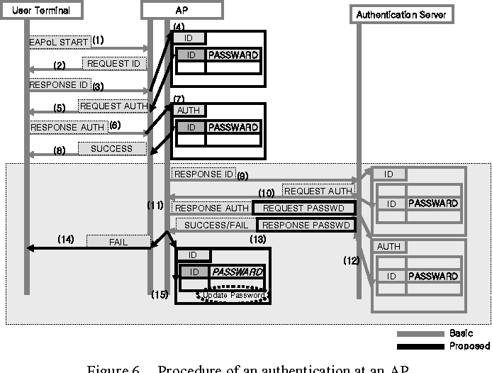Figure 6. Procedure of an authentication at an AP