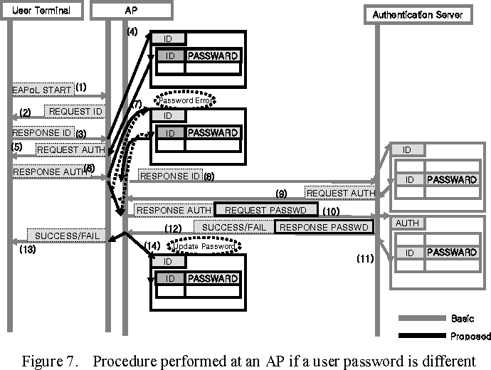 Figure 7. Procedure performed at an AP if a user password is different