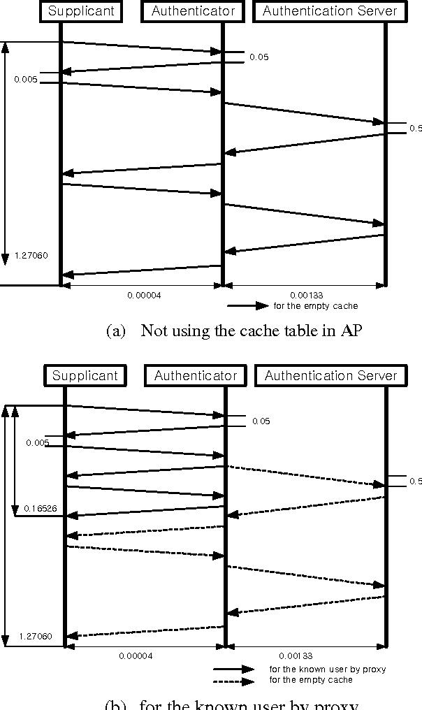 Figure 9. Comparison of Authentication transactions