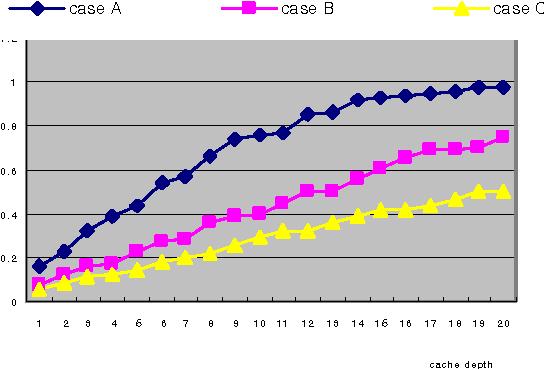 Figure 11. Hit ratios depending on cache depths