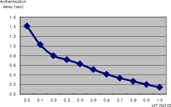 Figure 12. Authentication delay performance depending on hit ratios