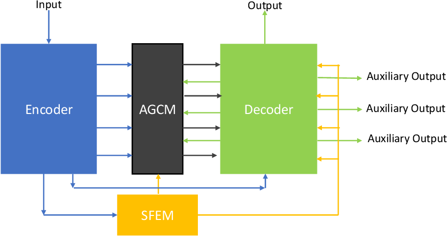 Figure 1 for Enhanced U-Net: A Feature Enhancement Network for Polyp Segmentation