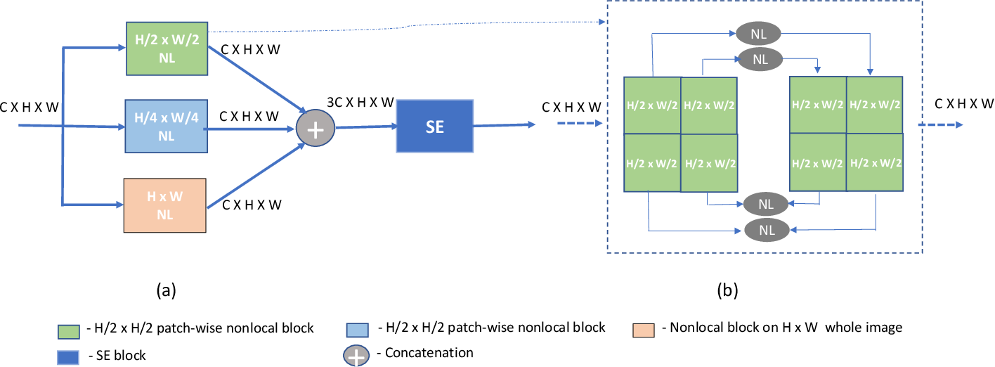 Figure 2 for Enhanced U-Net: A Feature Enhancement Network for Polyp Segmentation