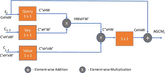 Figure 3 for Enhanced U-Net: A Feature Enhancement Network for Polyp Segmentation