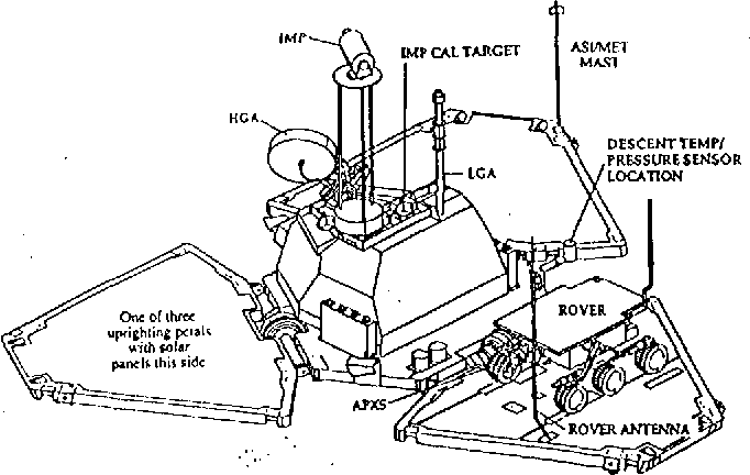 Mars Rover Diagram
