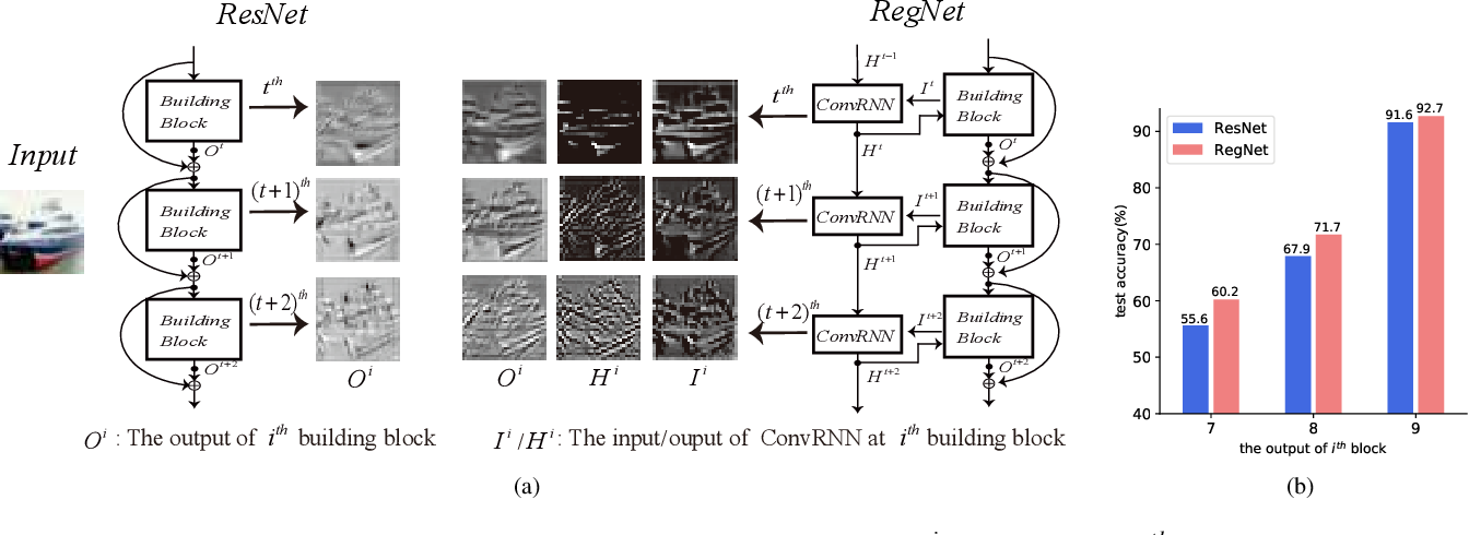 Figure 1 for RegNet: Self-Regulated Network for Image Classification