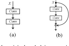 Figure 2 for RegNet: Self-Regulated Network for Image Classification