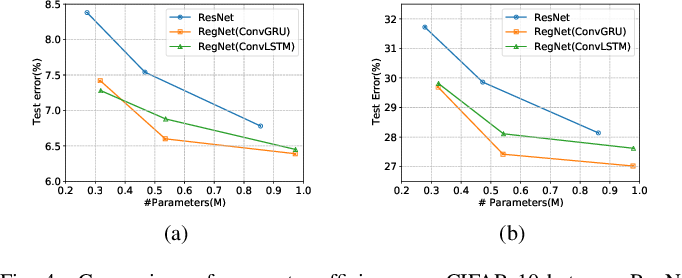 Figure 4 for RegNet: Self-Regulated Network for Image Classification