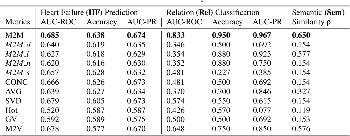 Figure 3 for Med2Meta: Learning Representations of Medical Concepts with Meta-Embeddings