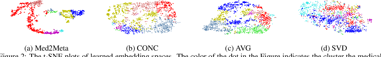 Figure 4 for Med2Meta: Learning Representations of Medical Concepts with Meta-Embeddings