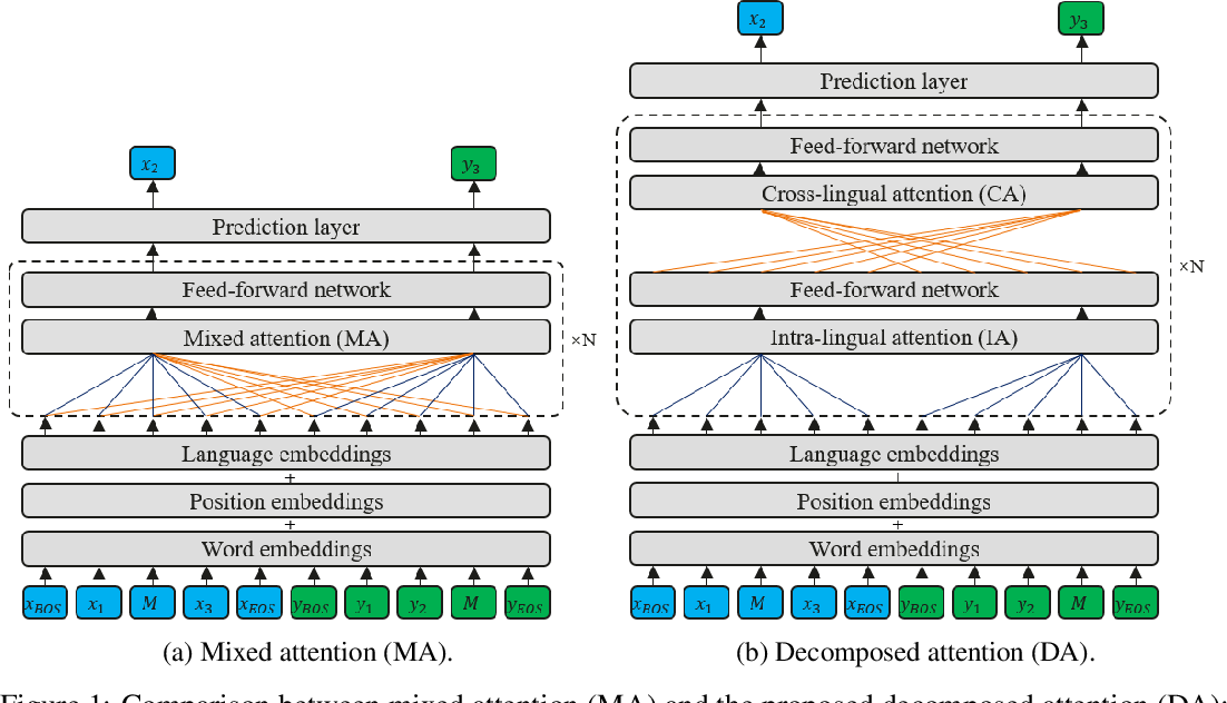 Figure 1 for Learning Multilingual Representation for Natural Language Understanding with Enhanced Cross-Lingual Supervision