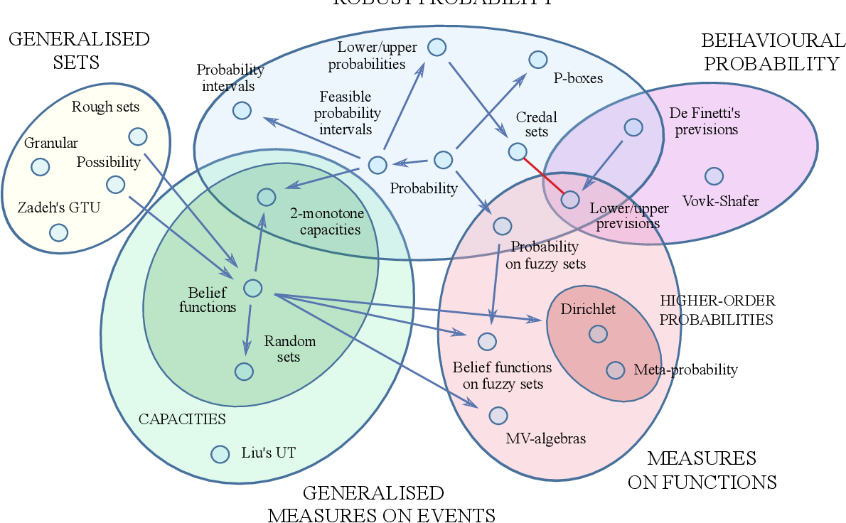 Figure 2 for Uncertainty measures: The big picture