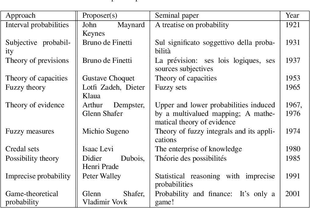 Figure 1 for Uncertainty measures: The big picture