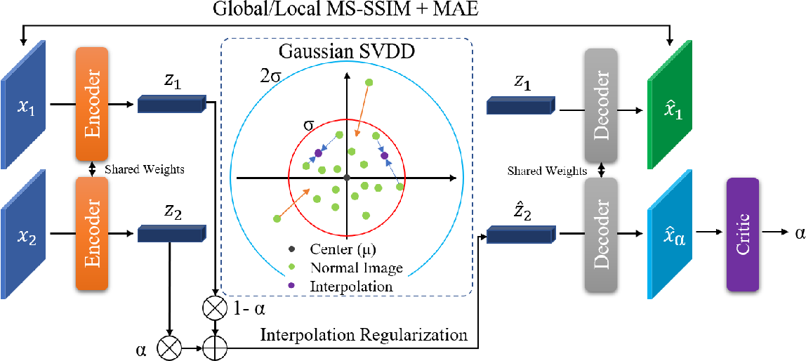 Figure 1 for Unsupervised Anomaly Detection and Localisation with Multi-scale Interpolated Gaussian Descriptors