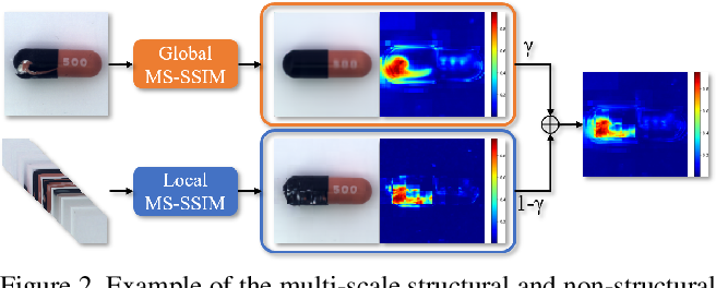 Figure 3 for Unsupervised Anomaly Detection and Localisation with Multi-scale Interpolated Gaussian Descriptors