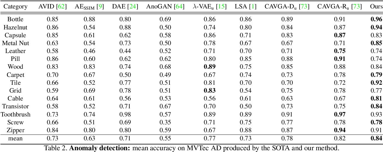 Figure 4 for Unsupervised Anomaly Detection and Localisation with Multi-scale Interpolated Gaussian Descriptors