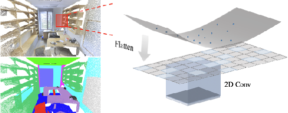 Figure 1 for FPConv: Learning Local Flattening for Point Convolution