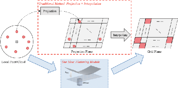 Figure 3 for FPConv: Learning Local Flattening for Point Convolution