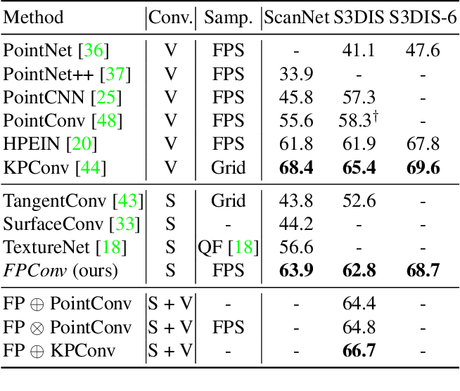 Figure 2 for FPConv: Learning Local Flattening for Point Convolution