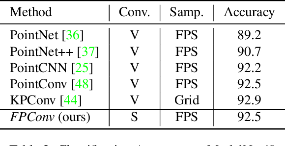 Figure 4 for FPConv: Learning Local Flattening for Point Convolution