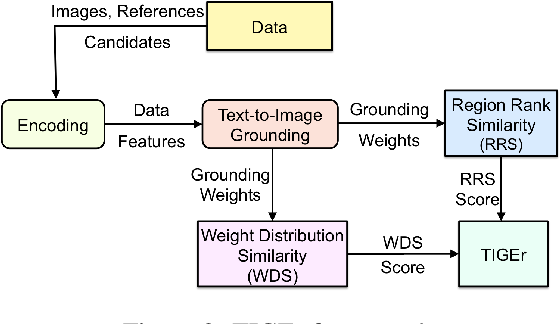 Figure 3 for TIGEr: Text-to-Image Grounding for Image Caption Evaluation