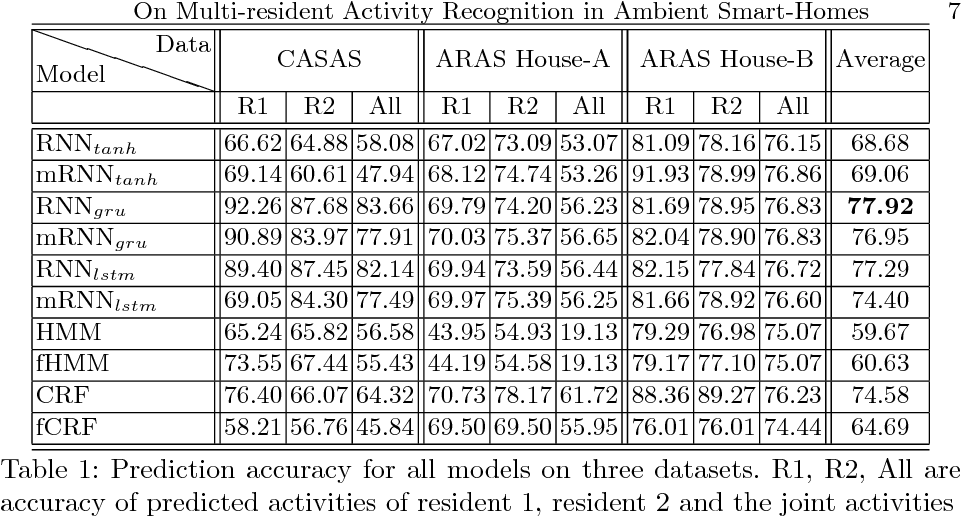 Figure 2 for On Multi-resident Activity Recognition in Ambient Smart-Homes