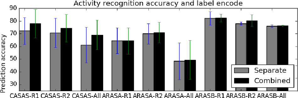 Figure 3 for On Multi-resident Activity Recognition in Ambient Smart-Homes