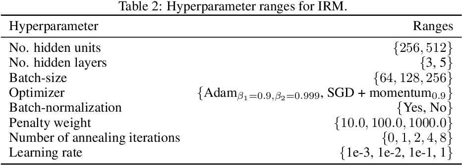 Figure 3 for Learning explanations that are hard to vary