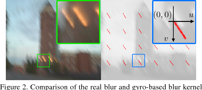 Figure 3 for Inertial-aided Motion Deblurring with Deep Networks