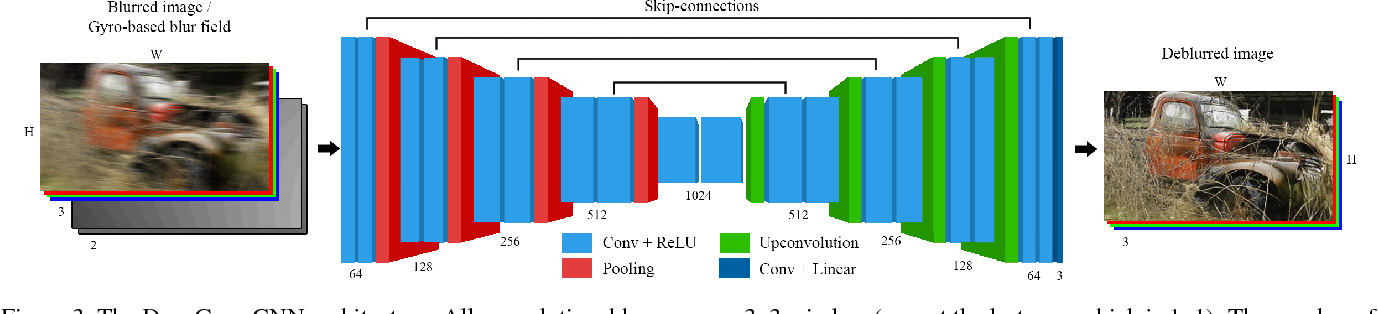 Figure 4 for Inertial-aided Motion Deblurring with Deep Networks