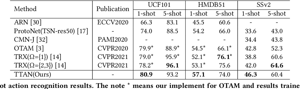 Figure 4 for TTAN: Two-Stage Temporal Alignment Network for Few-shot Action Recognition