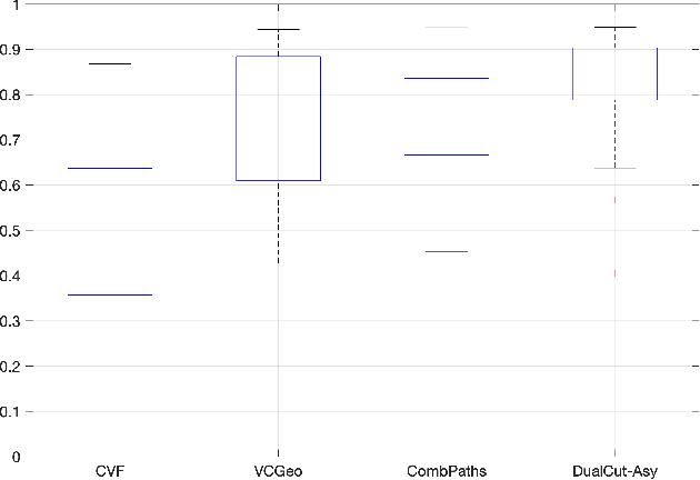 Figure 2 for Geodesic Paths for Image Segmentation with Implicit Region-based Homogeneity Enhancement