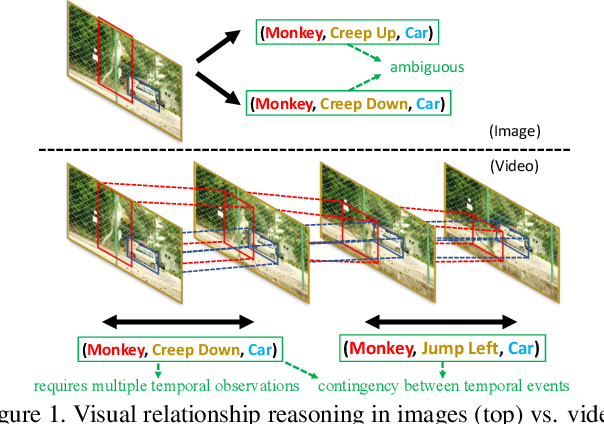 Figure 1 for Video Relationship Reasoning using Gated Spatio-Temporal Energy Graph