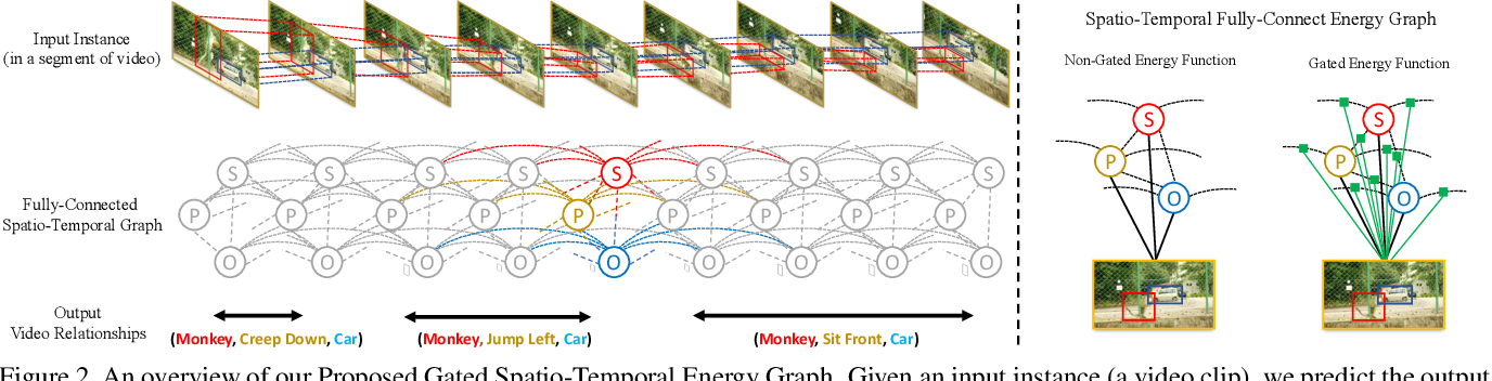 Figure 3 for Video Relationship Reasoning using Gated Spatio-Temporal Energy Graph